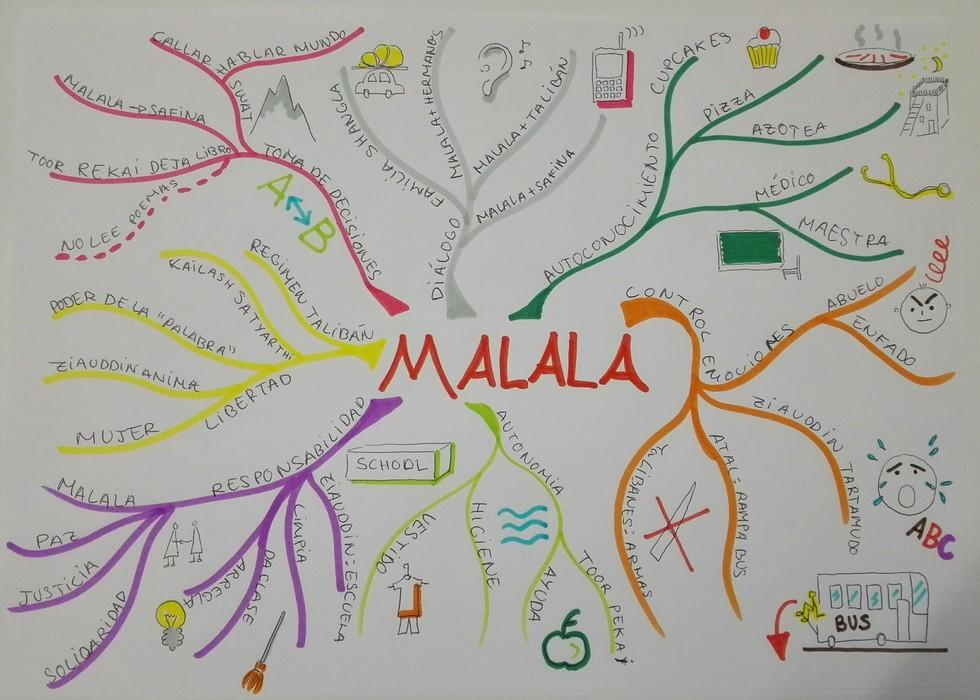 Proyecto educativo sobre Malala, de Montserrat Alonso Álvarez 06