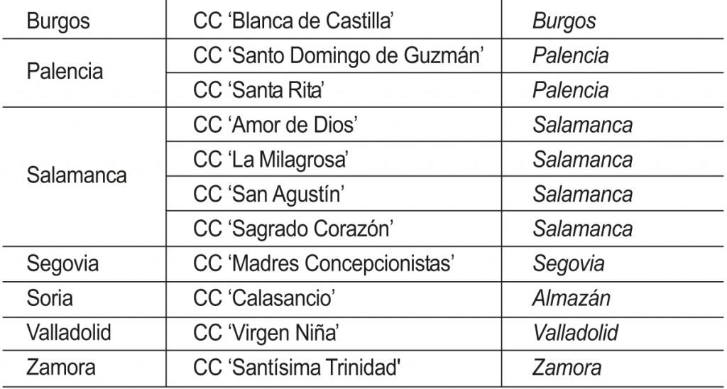Centros concertados de Escuelas Católicas con sección bilingüe